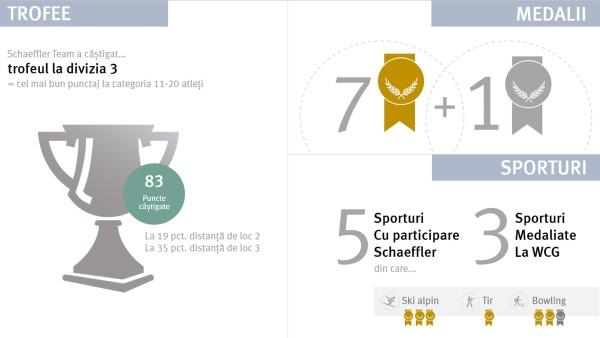 Schaeffler România la Winter Corporate Games 2020