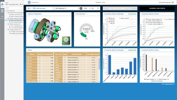 Monitorizare și sistem de control digitale